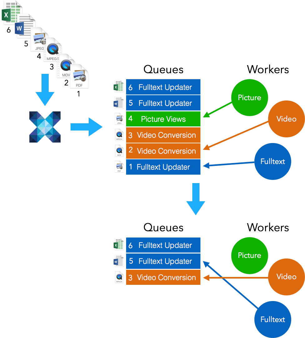 Nuxeo Distributed Jobs System