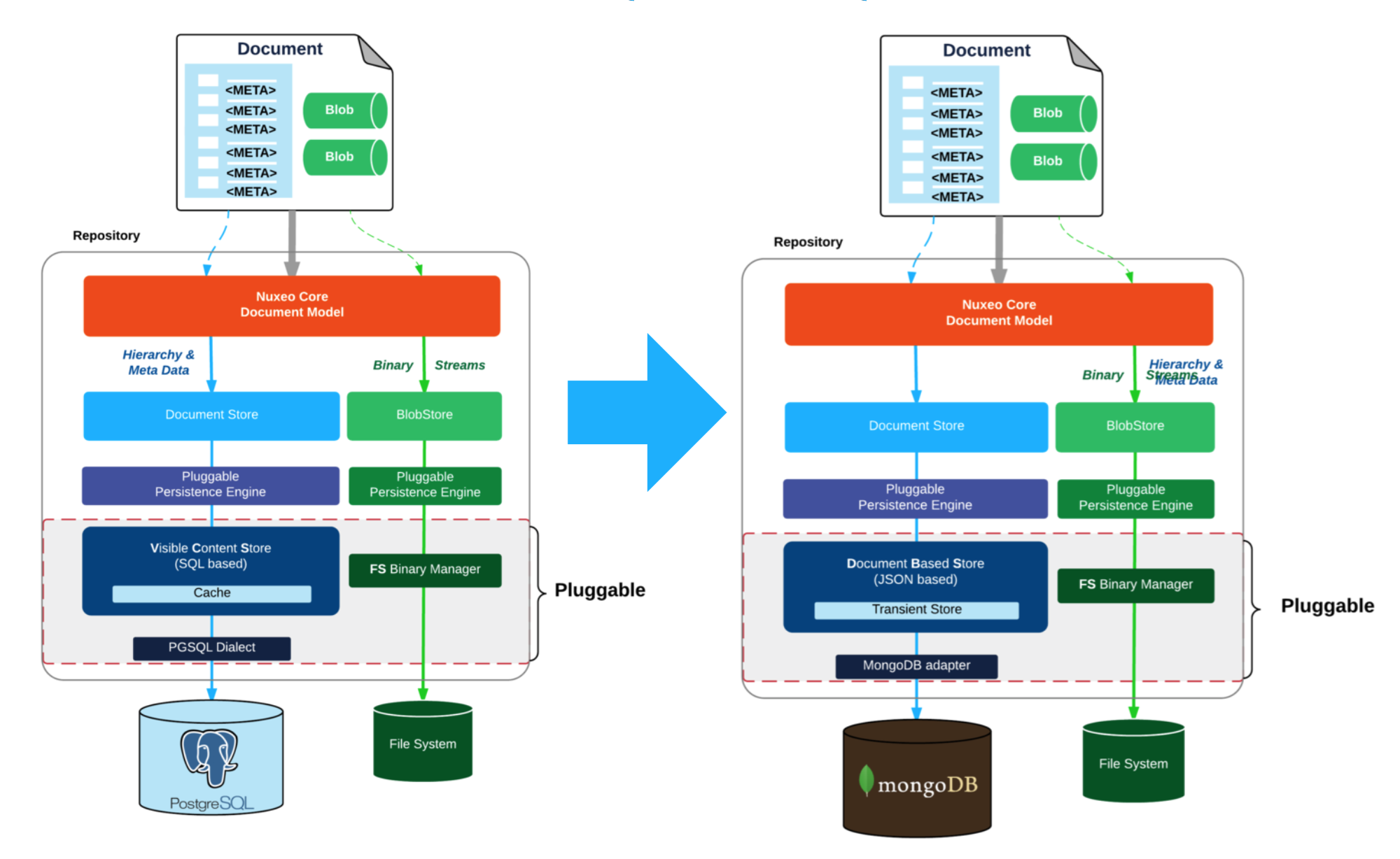 Metadata Agility Using Nuxeo Dynamic Facets and MongoDB