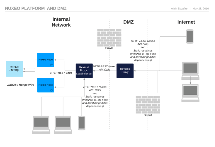 The Nuxeo Platform and DMZ