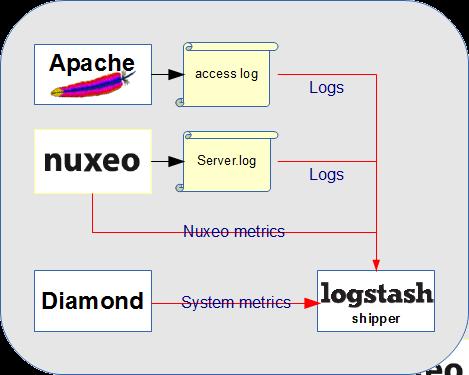 Monitoring (at) Nuxeo | Nuxeo