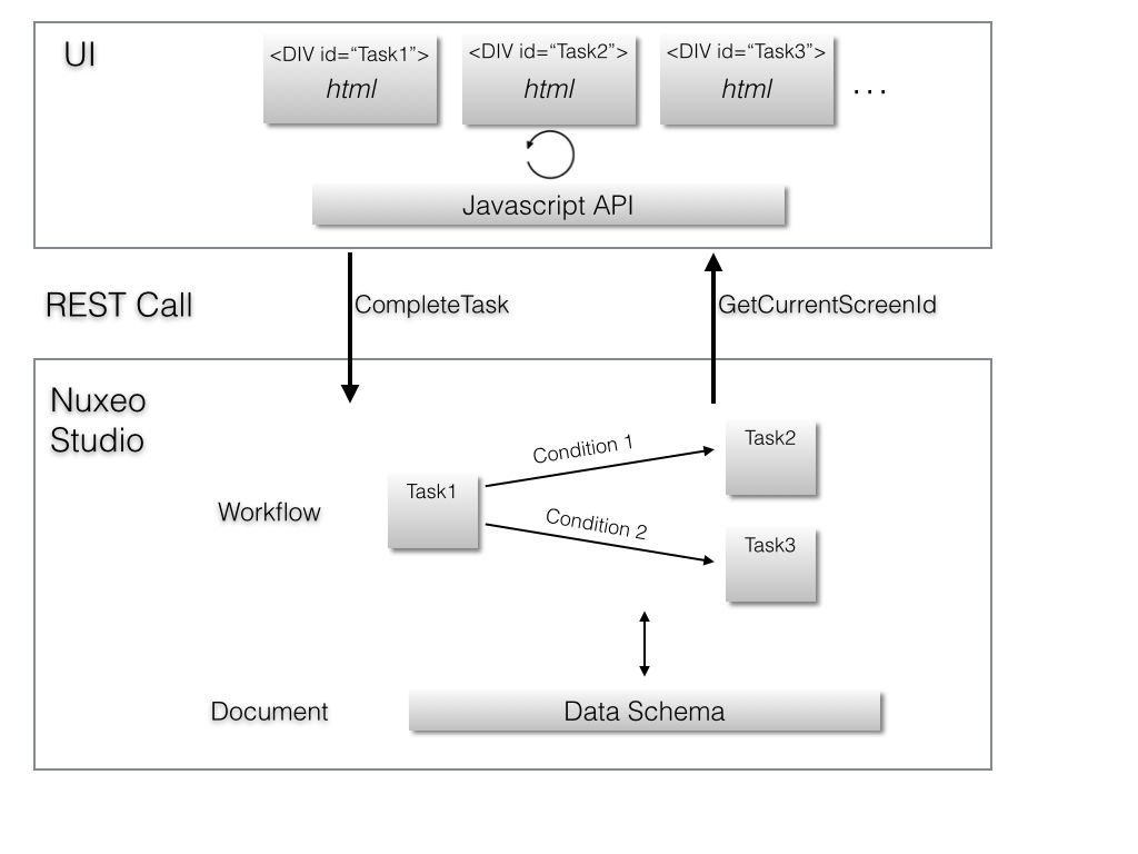 Screen Flow Architecture