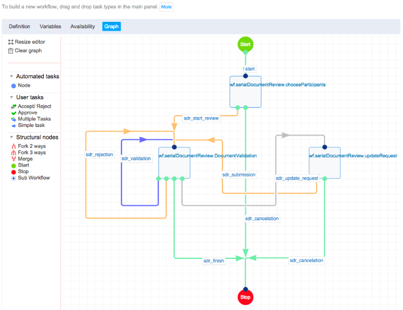 Visual from the graph editor in Nuxeo Platform 7.1