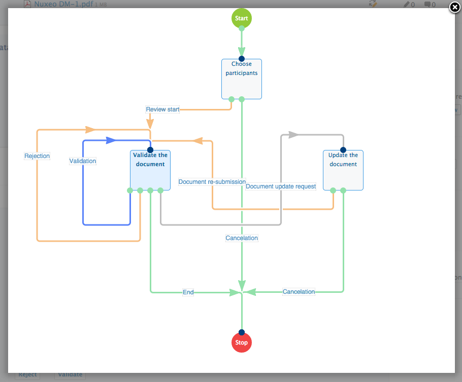 Serial Review of workflow in Nuxeo Platform 7.1