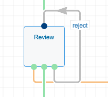 transition crossing in workflow graph editor