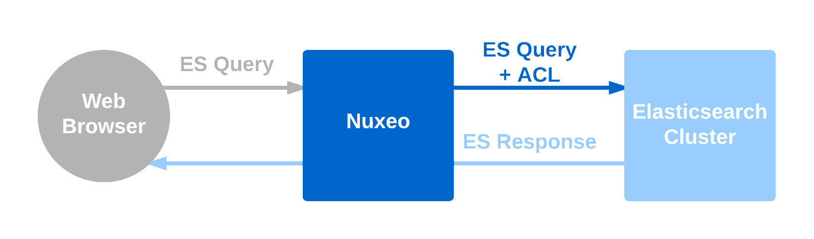 Optimizing Elasticsearch with the New API Passthrough | Nuxeo