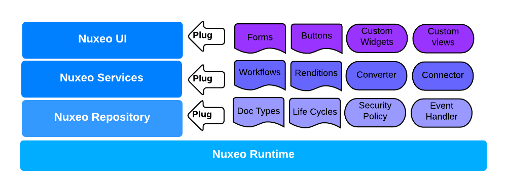 Nuxeo Components