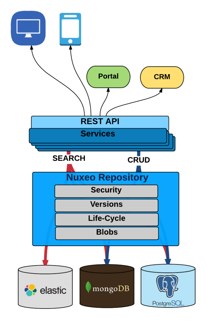 Nuxeo Api Architecture And Best Practices Nuxeo