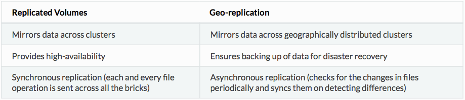 Replicated volumes and geo-replication