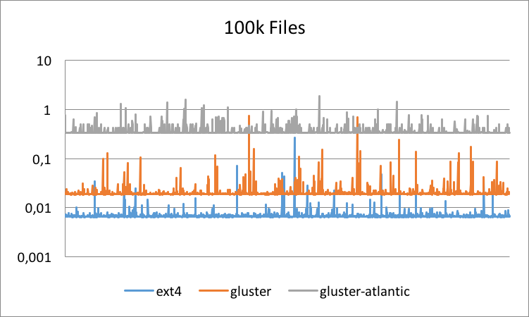 Logarithmic Graph for 100K Files