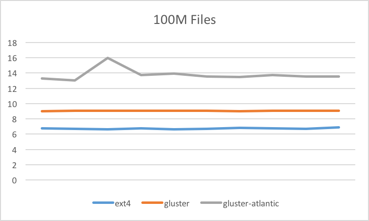 Benchmark for 100M Files