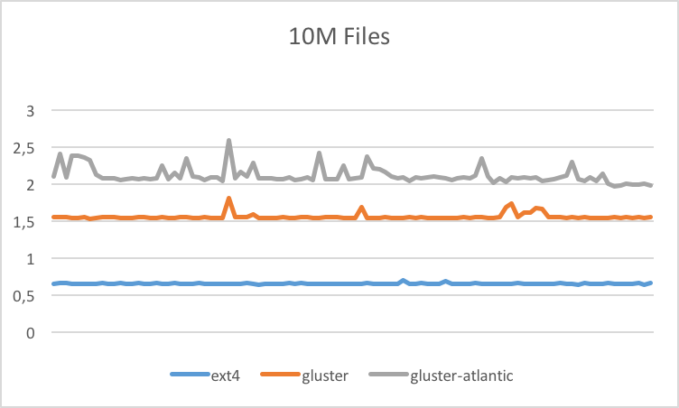 Benchmark for 10M Files