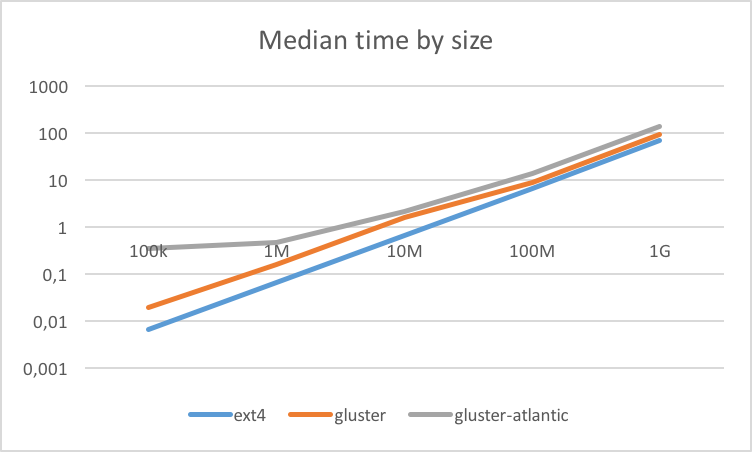 Median Time by Size